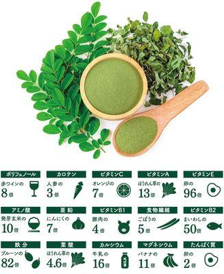 モリンガの栄養.jpg