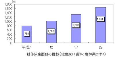 耕作放棄地推移(香川県).jpg